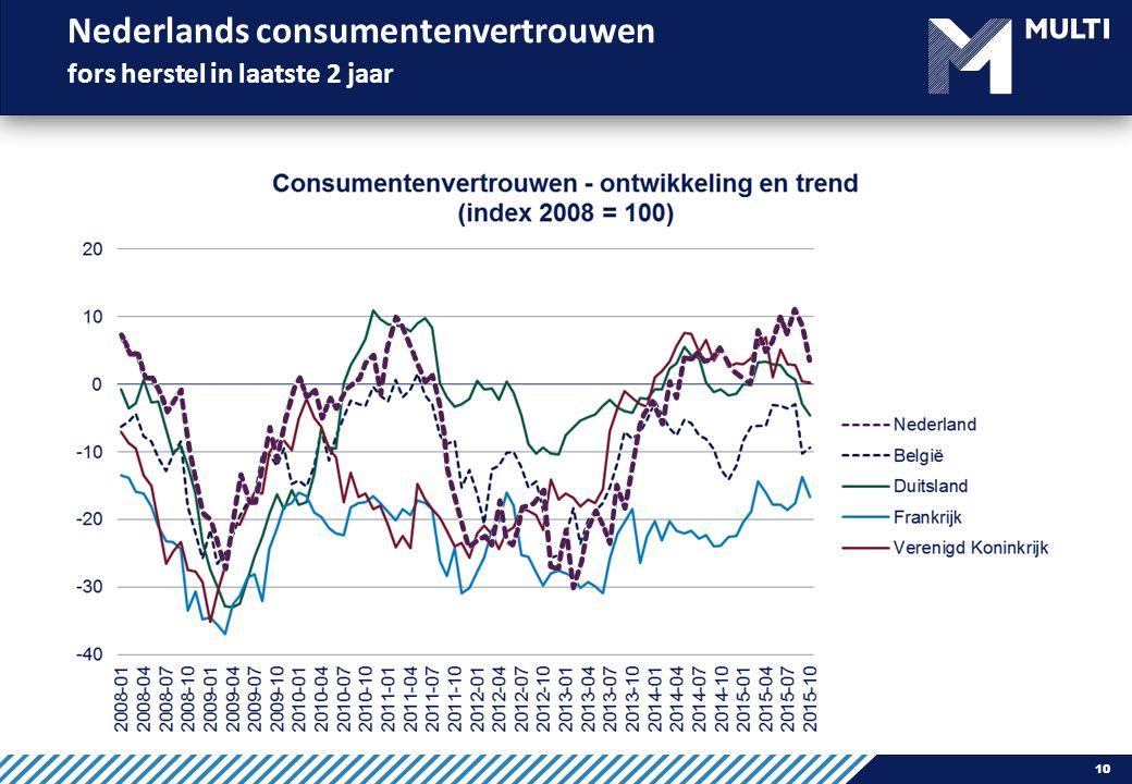 Nederlands consumentenvertrouwen fors herstel in laatste 2 jaar 10
