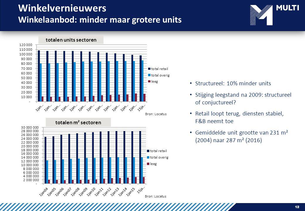 12 Winkelvernieuwers Winkelaanbod: minder maar grotere units Structureel: 10% minder units Stijging leegstand na 2009: structureel of conjuctureel.