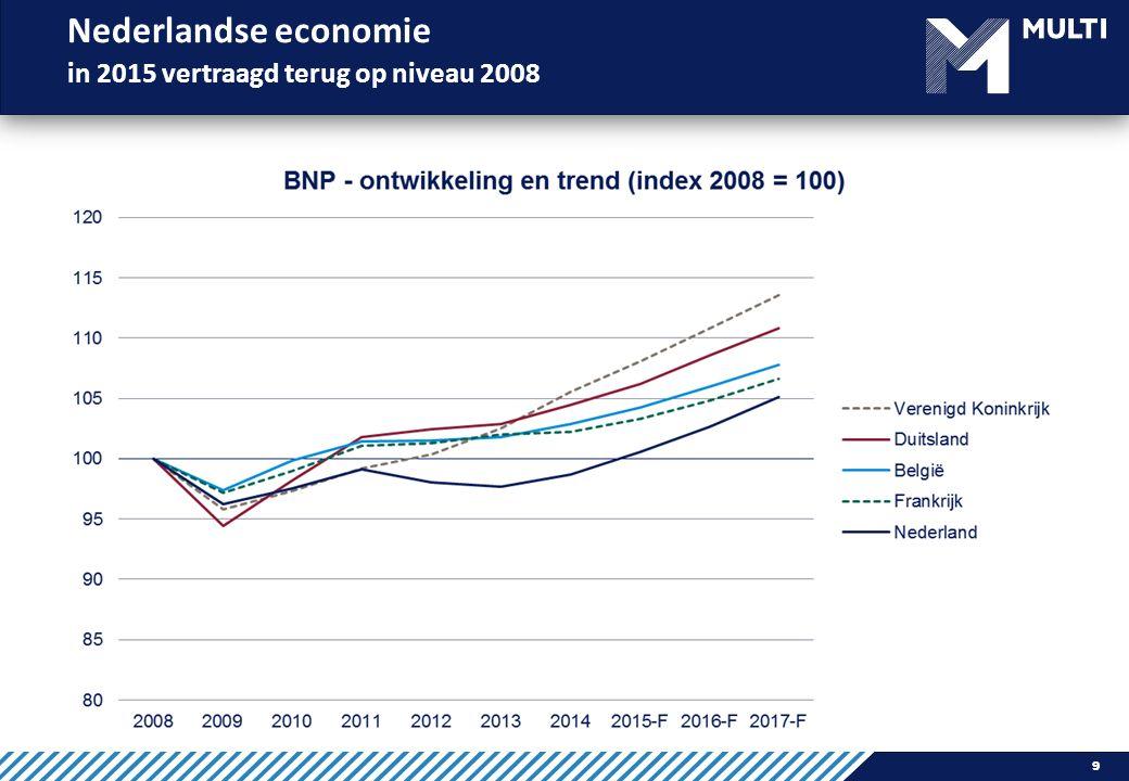 Nederlandse economie in 2015 vertraagd terug op niveau 2008 9