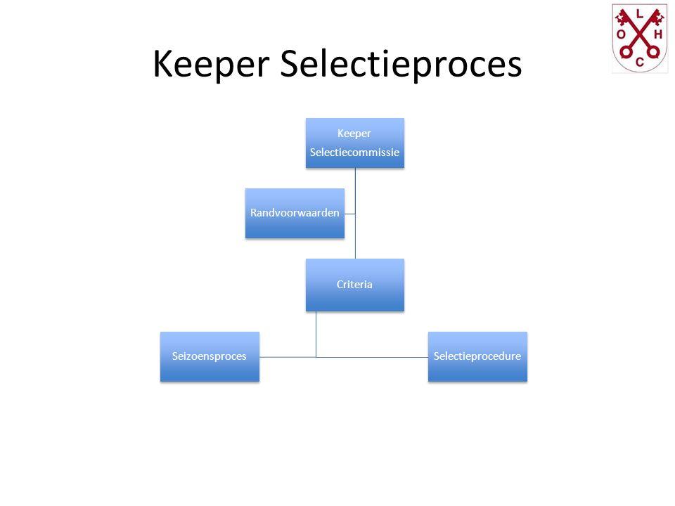 Keeper Selectieproces Keeper Selectiecommissie Criteria Selectieprocedure Seizoensproces Randvoorwaarden