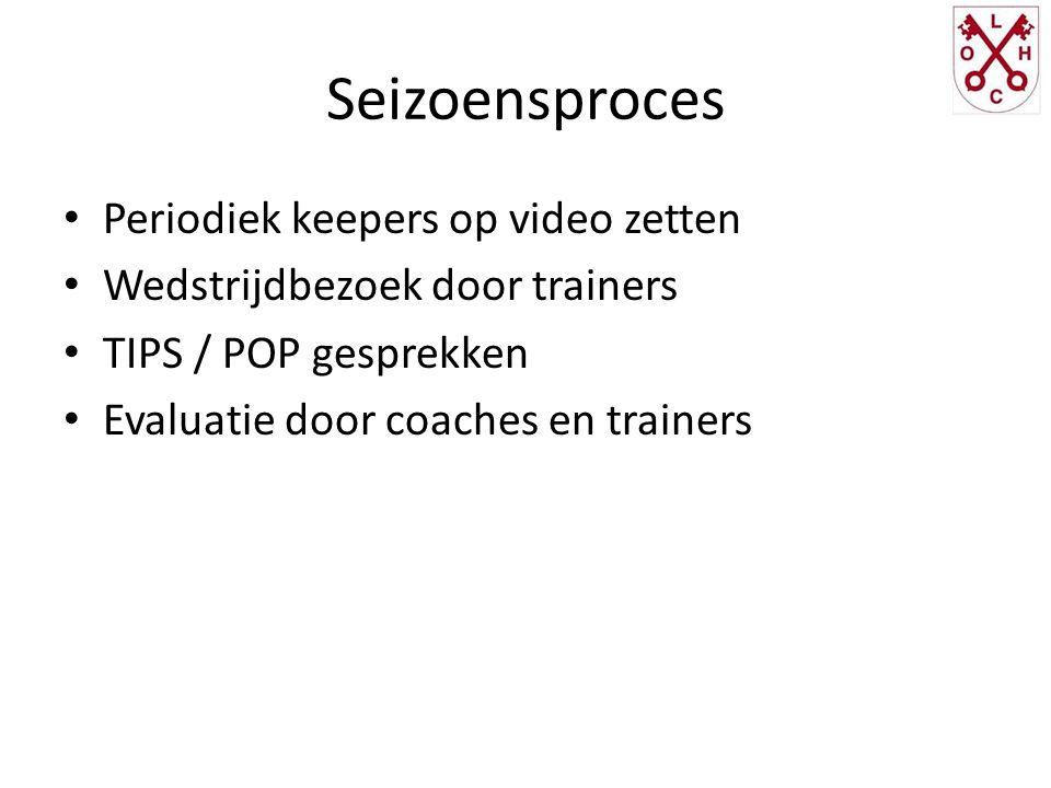 Seizoensproces Periodiek keepers op video zetten Wedstrijdbezoek door trainers TIPS / POP gesprekken Evaluatie door coaches en trainers
