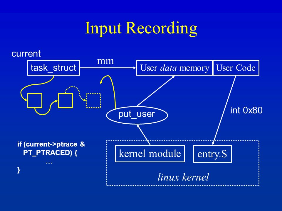 Input Recording task_struct User data memoryUser Code entry.S kernel module put_user int 0x80 mm linux kernel if (current->ptrace & PT_PTRACED) { … }