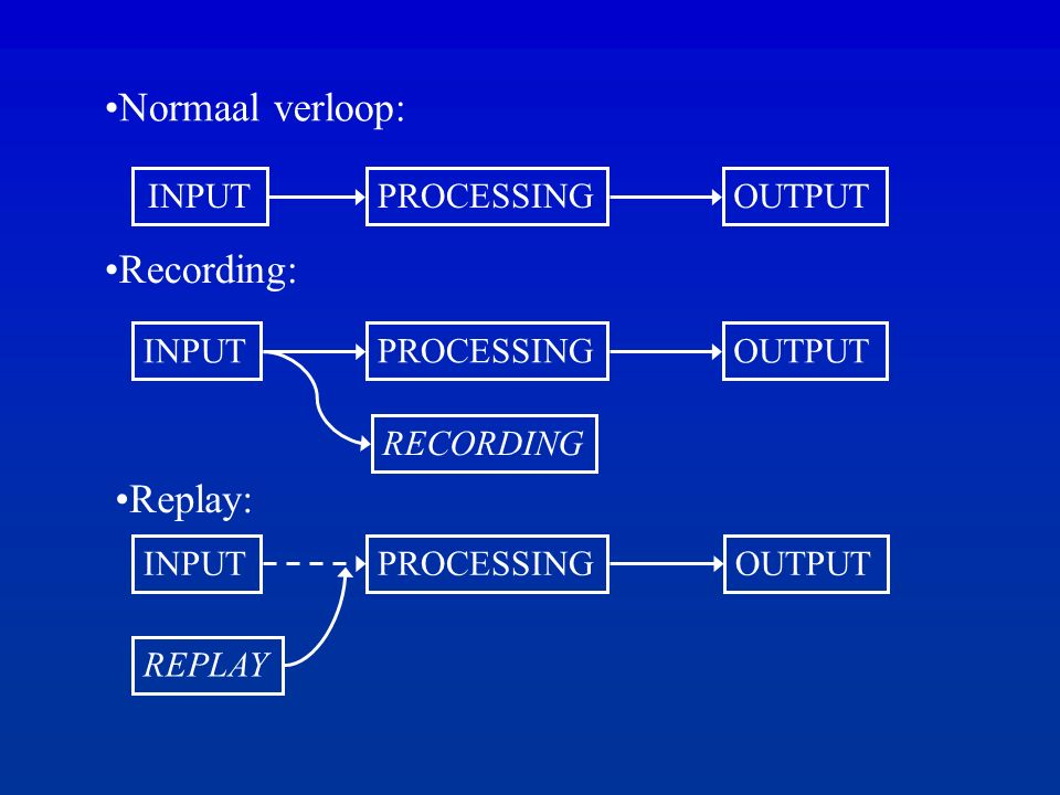 Doel input replay: dezelfde output genereren .