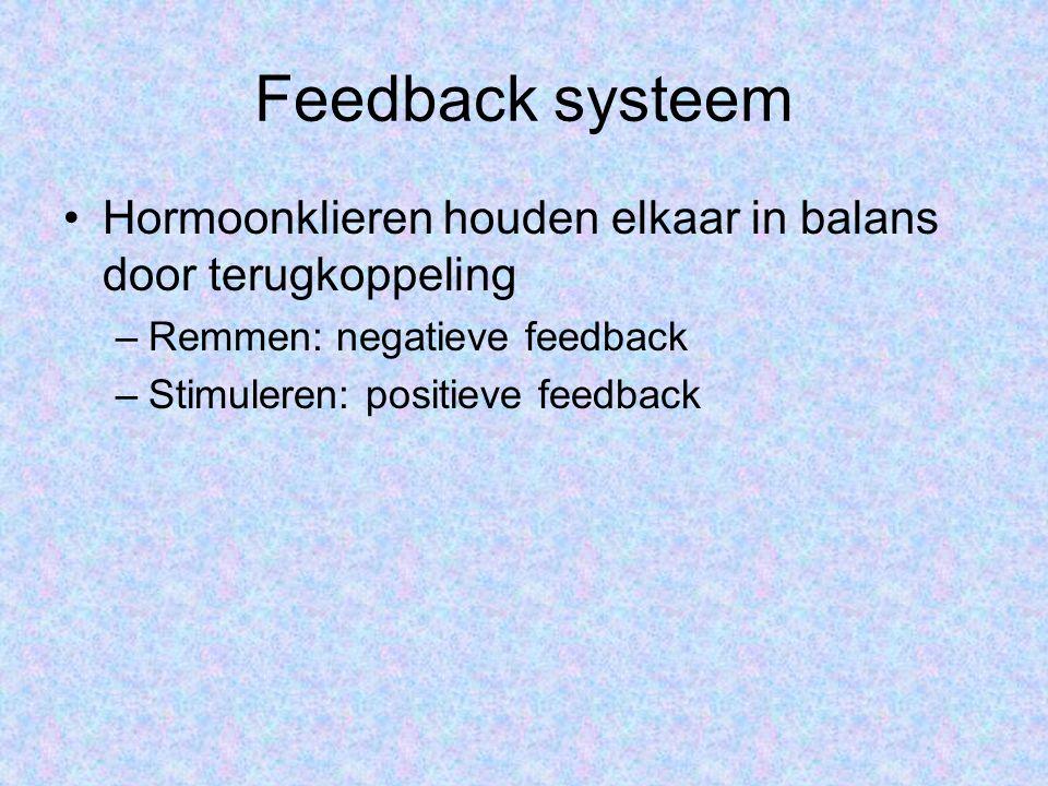 Feedback systeem Hormoonklieren houden elkaar in balans door terugkoppeling –Remmen: negatieve feedback –Stimuleren: positieve feedback