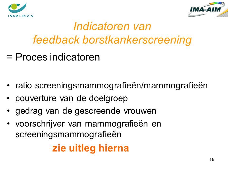 15 Indicatoren van feedback borstkankerscreening = Proces indicatoren ratio screeningsmammografieën/mammografieën couverture van de doelgroep gedrag van de gescreende vrouwen voorschrijver van mammografieën en screeningsmammografieën zie uitleg hierna