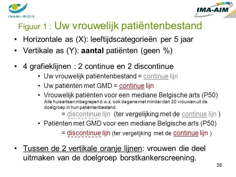 38 Horizontale as (X): leeftijdscategorieën per 5 jaar Vertikale as (Y): aantal patiënten (geen %) 4 grafieklijnen : 2 continue en 2 discontinue Uw vrouwelijk patiëntenbestand = continue lijn Uw patiënten met GMD = continue lijn Vrouwelijk patiënten voor een mediane Belgische arts (P50) Alle huisartsen inbegrepen d.w.z.