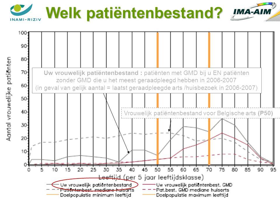 39 Uw vrouwelijk patiëntenbestand : patiënten met GMD bij u EN patiënten zonder GMD die u het meest geraadpleegd hebben in 2006-2007 (in geval van gelijk aantal = laatst geraadpleegde arts /huisbezoek in 2006-2007) Vrouwelijk patiëntenbestand voor Belgische arts (P50) Welk patiëntenbestand?