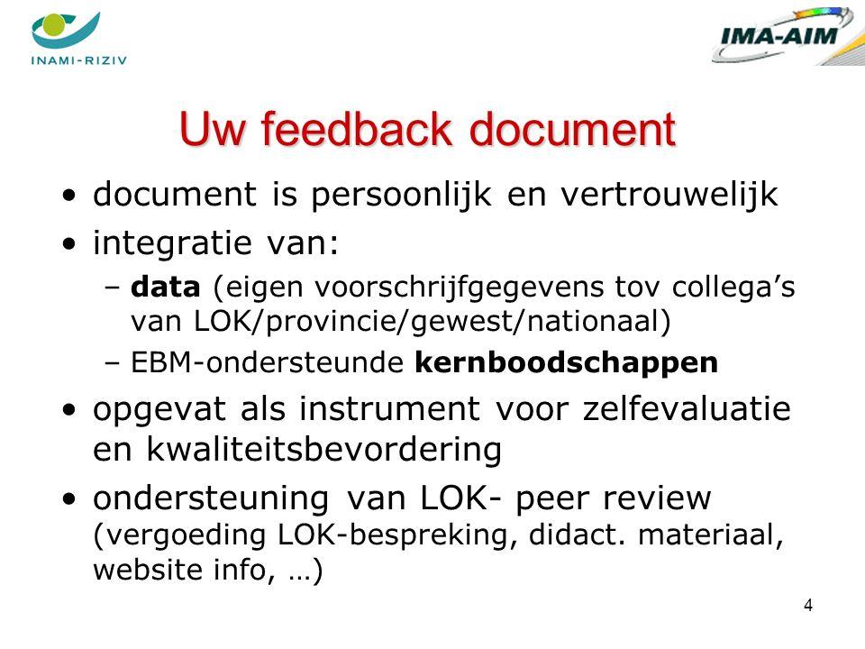 4 document is persoonlijk en vertrouwelijk integratie van: –data (eigen voorschrijfgegevens tov collega's van LOK/provincie/gewest/nationaal) –EBM-ondersteunde kernboodschappen opgevat als instrument voor zelfevaluatie en kwaliteitsbevordering ondersteuning van LOK- peer review (vergoeding LOK-bespreking, didact.