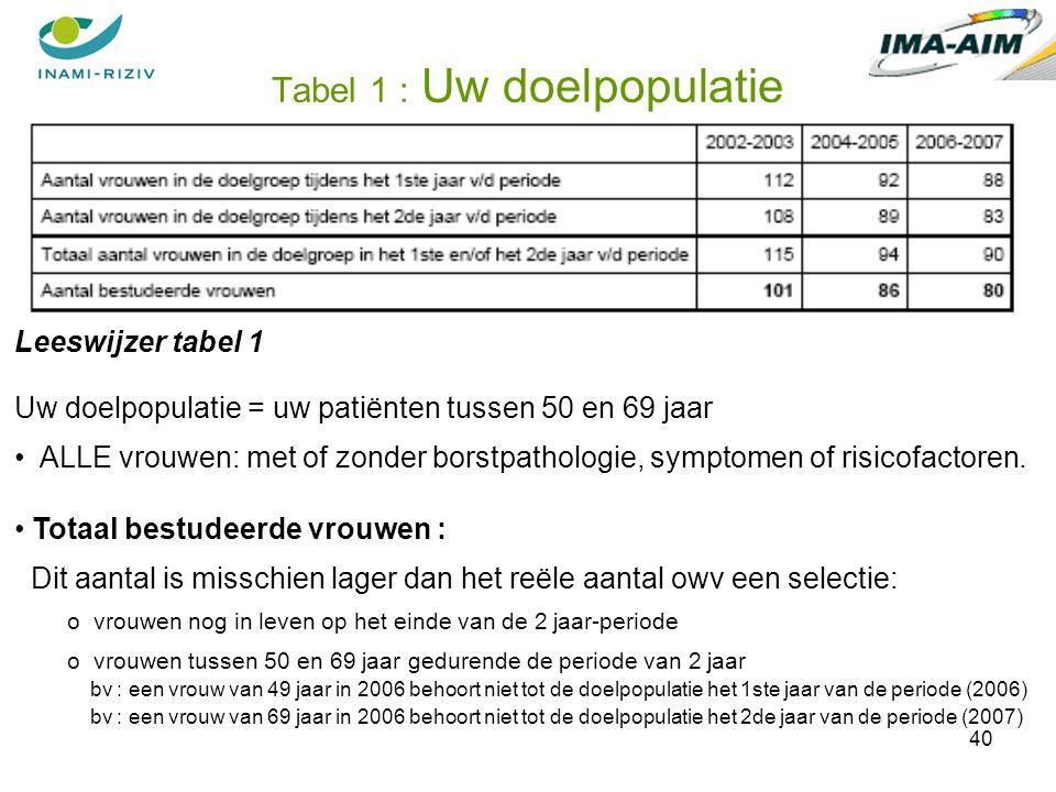 40 Tabel 1 : Uw doelpopulatie Leeswijzer tabel 1 Uw doelpopulatie = uw patiënten tussen 50 en 69 jaar ALLE vrouwen: met of zonder borstpathologie, symptomen of risicofactoren.