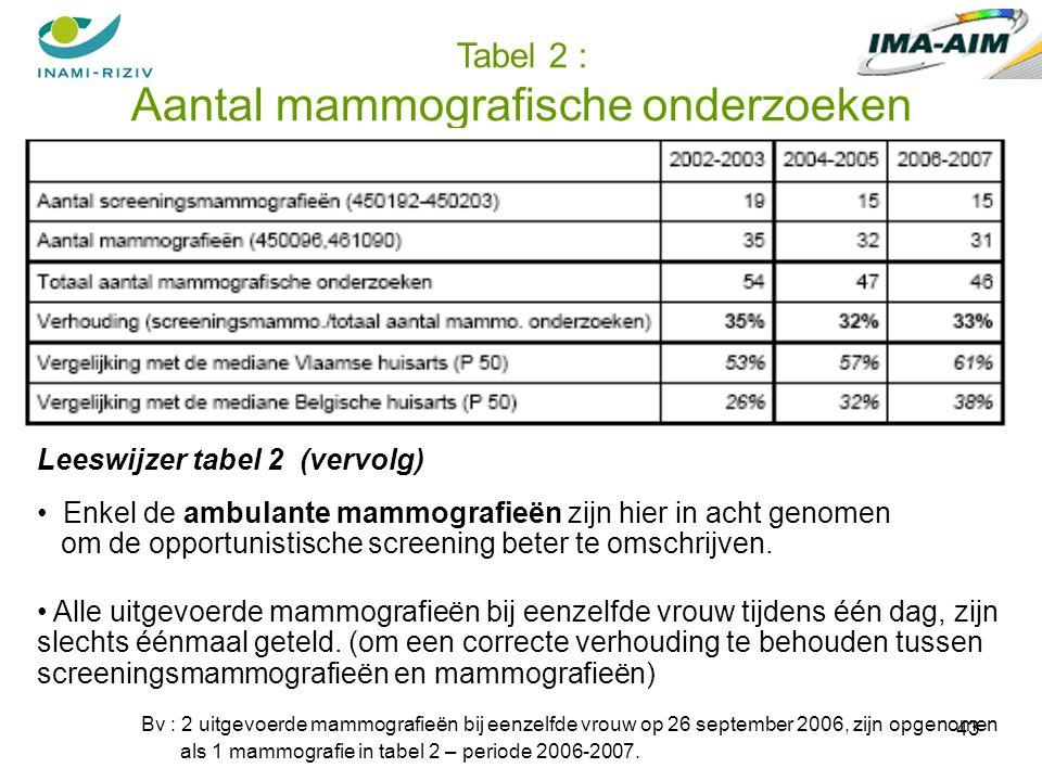 43 Tabel 2 : Aantal mammografische onderzoeken Leeswijzer tabel 2 (vervolg) Enkel de ambulante mammografieën zijn hier in acht genomen om de opportunistische screening beter te omschrijven.