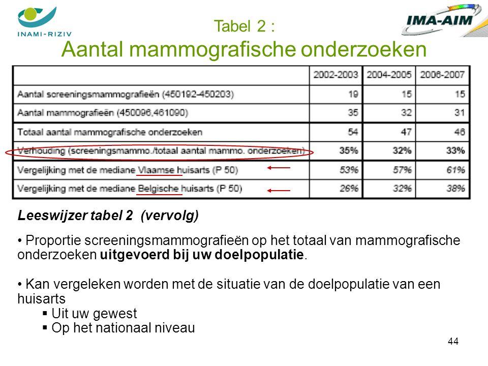 44 Tabel 2 : Aantal mammografische onderzoeken Leeswijzer tabel 2 (vervolg) Proportie screeningsmammografieën op het totaal van mammografische onderzoeken uitgevoerd bij uw doelpopulatie.