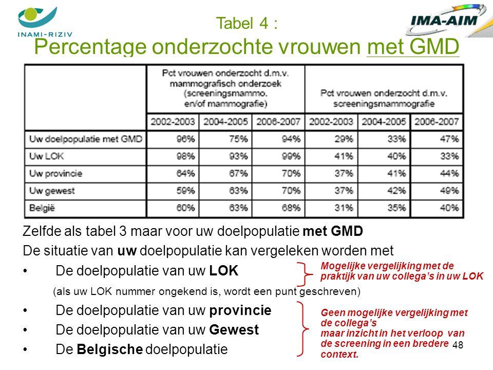 48 Zelfde als tabel 3 maar voor uw doelpopulatie met GMD De situatie van uw doelpopulatie kan vergeleken worden met De doelpopulatie van uw LOK (als uw LOK nummer ongekend is, wordt een punt geschreven) De doelpopulatie van uw provincie De doelpopulatie van uw Gewest De Belgische doelpopulatie Mogelijke vergelijking met de praktijk van uw collega's in uw LOK Tabel 4 : Percentage onderzochte vrouwen met GMD Geen mogelijke vergelijking met de collega's maar inzicht in het verloop van de screening in een bredere context.