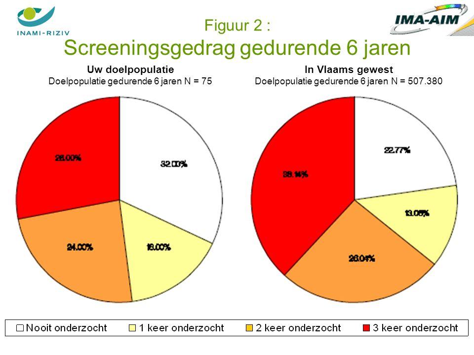50 Figuur 2 : Screeningsgedrag gedurende 6 jaren Uw doelpopulatie Doelpopulatie gedurende 6 jaren N = 75 In Vlaams gewest Doelpopulatie gedurende 6 jaren N = 507.380