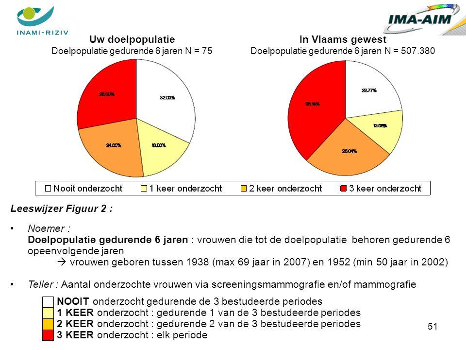 51 Leeswijzer Figuur 2 : Noemer : Doelpopulatie gedurende 6 jaren : vrouwen die tot de doelpopulatie behoren gedurende 6 opeenvolgende jaren  vrouwen geboren tussen 1938 (max 69 jaar in 2007) en 1952 (min 50 jaar in 2002) Teller : Aantal onderzochte vrouwen via screeningsmammografie en/of mammografie NOOIT onderzocht gedurende de 3 bestudeerde periodes 1 KEER onderzocht : gedurende 1 van de 3 bestudeerde periodes 2 KEER onderzocht : gedurende 2 van de 3 bestudeerde periodes 3 KEER onderzocht : elk periode Uw doelpopulatie Doelpopulatie gedurende 6 jaren N = 75 In Vlaams gewest Doelpopulatie gedurende 6 jaren N = 507.380