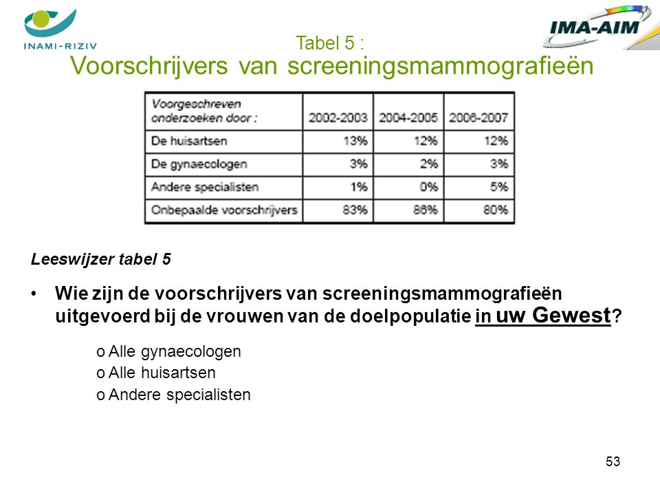 53 Tabel 5 : Voorschrijvers van screeningsmammografieën Leeswijzer tabel 5 Wie zijn de voorschrijvers van screeningsmammografieën uitgevoerd bij de vrouwen van de doelpopulatie in uw Gewest .