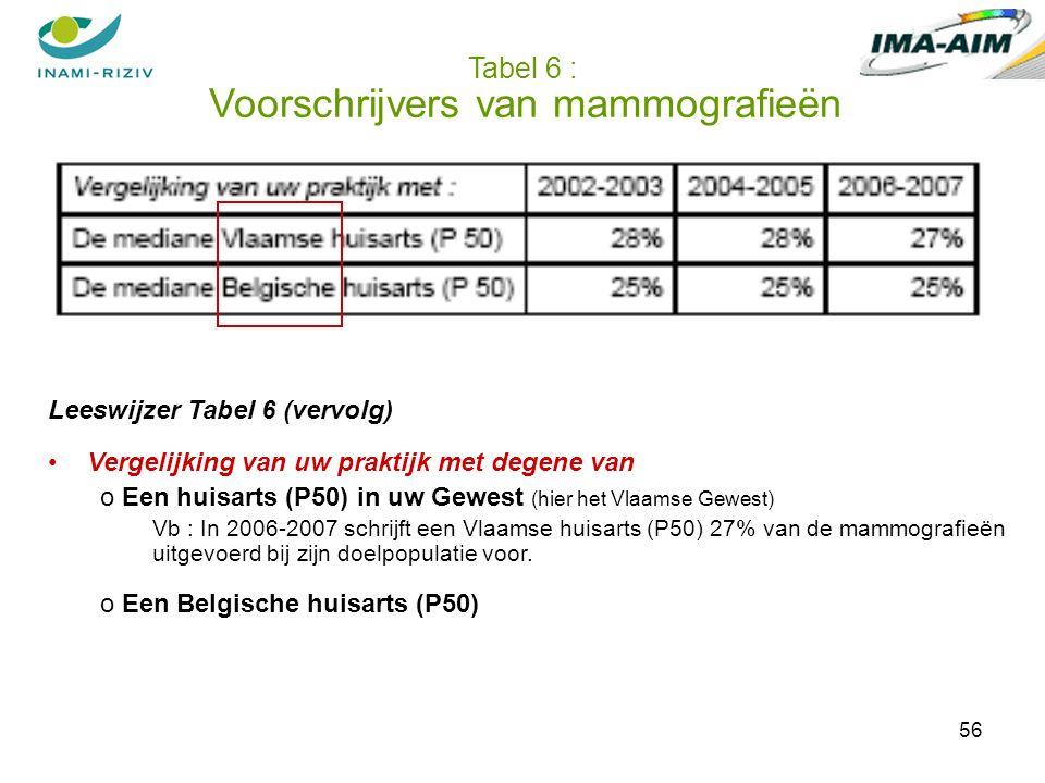 56 Tabel 6 : Voorschrijvers van mammografieën Leeswijzer Tabel 6 (vervolg) Vergelijking van uw praktijk met degene van o Een huisarts (P50) in uw Gewest (hier het Vlaamse Gewest) Vb : In 2006-2007 schrijft een Vlaamse huisarts (P50) 27% van de mammografieën uitgevoerd bij zijn doelpopulatie voor.