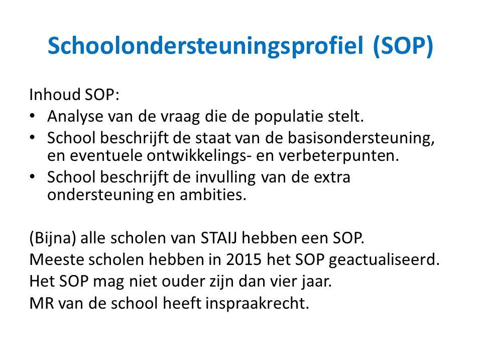 Schoolondersteuningsprofiel (SOP) Inhoud SOP: Analyse van de vraag die de populatie stelt.