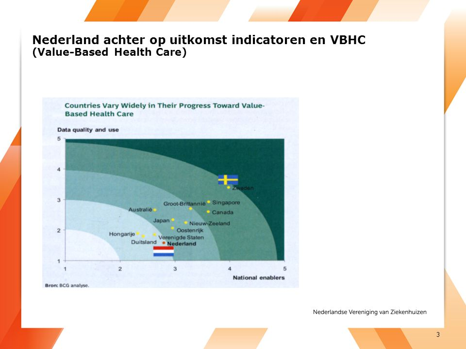 Nederland achter op uitkomst indicatoren en VBHC (Value-Based Health Care) 3