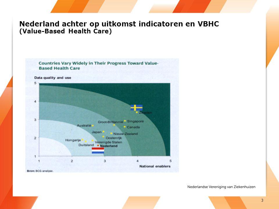 Nederland achter op uitkomst indicatoren en VBHC (Value-Based Health Care) 3