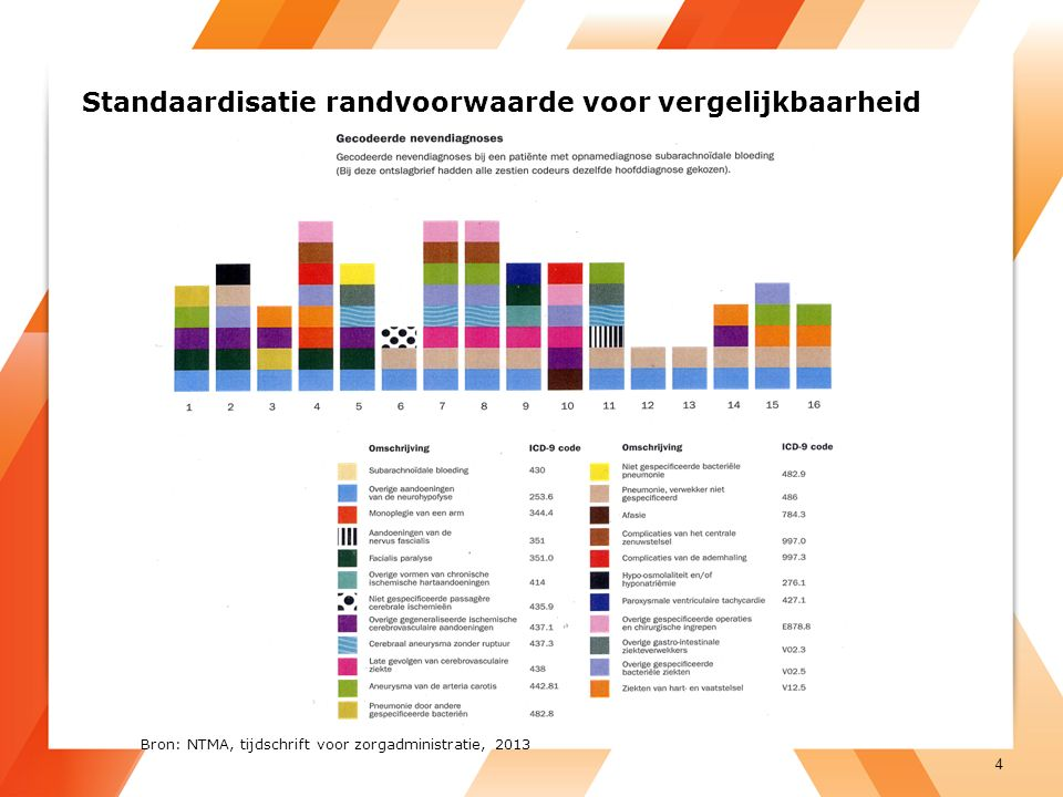 Standaardisatie randvoorwaarde voor vergelijkbaarheid 4 Bron: NTMA, tijdschrift voor zorgadministratie, 2013