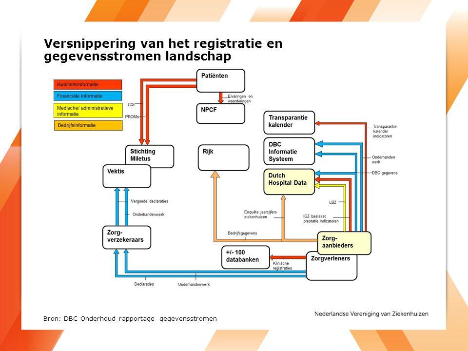 Versnippering van het registratie en gegevensstromen landschap Bron: DBC Onderhoud rapportage gegevensstromen