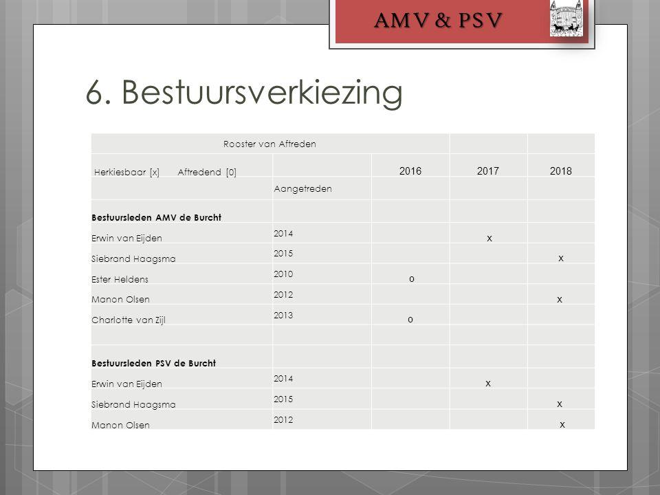 6. Bestuursverkiezing AMV & PSV Rooster van Aftreden Herkiesbaar [x] Aftredend [0] 201620172018 Aangetreden Bestuursleden AMV de Burcht Erwin van Eijd