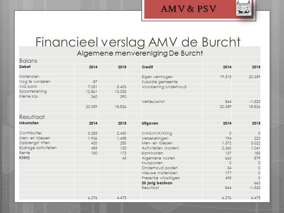 AMV & PSV Algemene menvereniging De Burcht Balans Debet20142015Credit20142015 Materialen Eigen vermogen19.51520.359 Nog te vorderen87 Subsidie gemeent