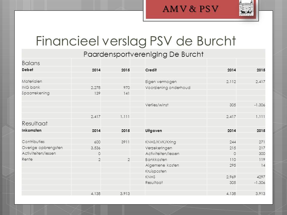 Financieel verslag PSV de Burcht AMV & PSV Paardensportvereniging De Burcht Balans Debet20142015Credit20142015 Materialen Eigen vermogen2.1122.417 ING bank2.278970 Voorziening onderhoud Spaarrekening139141 Verlies/winst305-1.306 2.4171.111 2.4171.111 Resultaat Inkomsten20142015Uitgaven20142015 Contributies6003911KNHS/KVK/Kring244271 Overige opbrengsten3.536Verzekeringen215217 Activiteiten/lessen0 0300 Rente22Bankkosten110119 Algemene kosten29514 Kruisposten KNHS2.9694297 Resultaat305-1.306 4.1383.913 4.1383.913