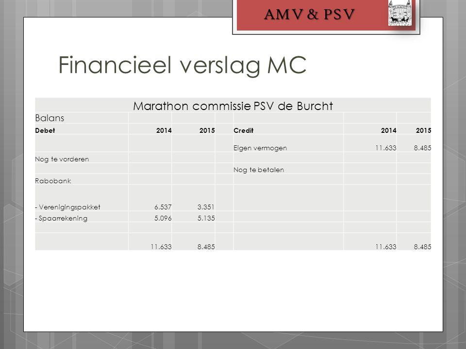 Financieel verslag MC AMV & PSV Marathon commissie PSV de Burcht Balans Debet20142015Credit20142015 Eigen vermogen11.6338.485 Nog te vorderen Nog te betalen Rabobank - Verenigingspakket6.5373.351 - Spaarrekening5.0965.135 11.6338.485 11.6338.485