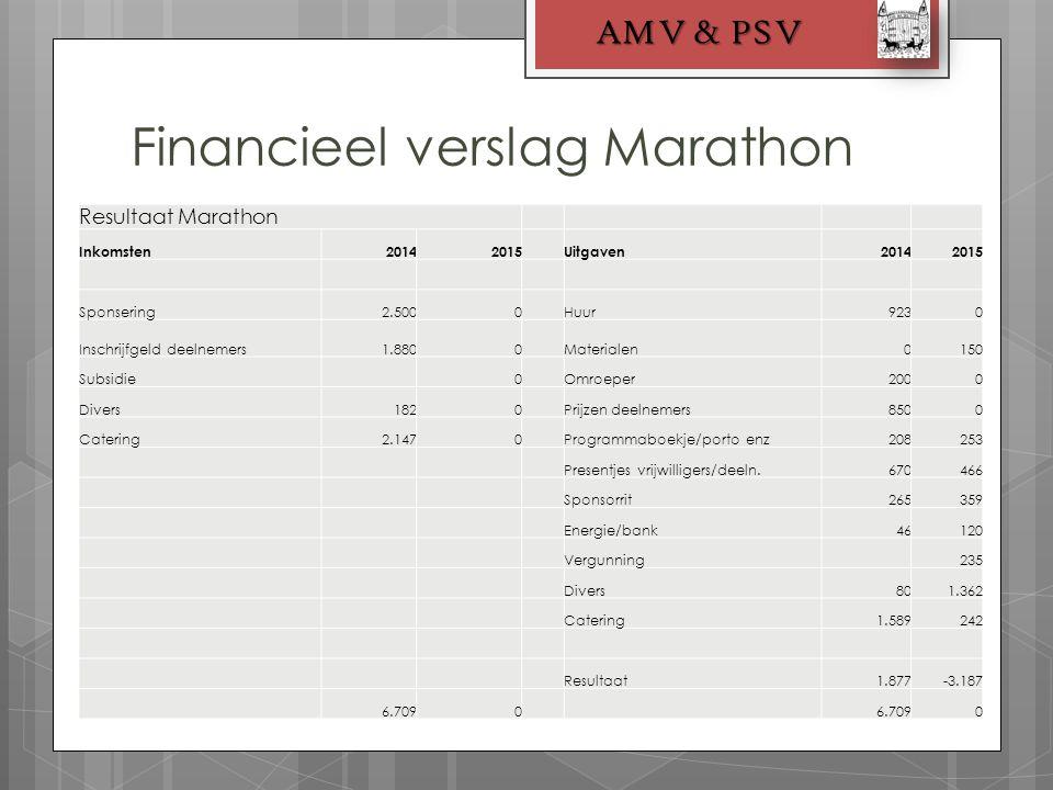 Financieel verslag Marathon AMV & PSV Resultaat Marathon Inkomsten20142015Uitgaven20142015 Sponsering2.5000Huur9230 Inschrijfgeld deelnemers1.8800Mate