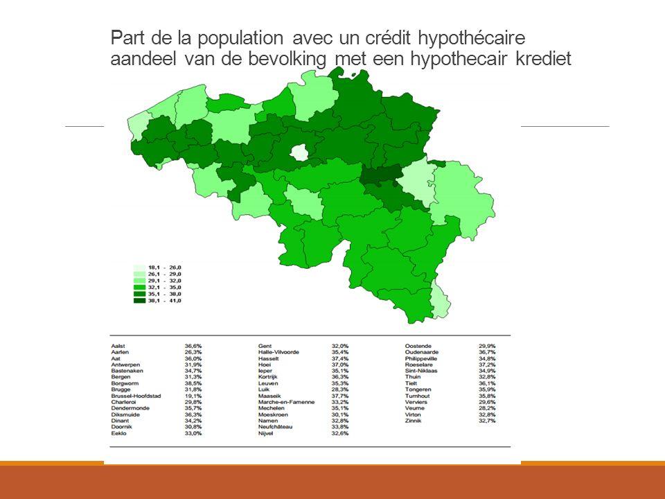Part de la population avec un crédit hypothécaire aandeel van de bevolking met een hypothecair krediet