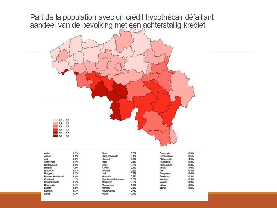 Part de la population avec un crédit hypothécair défaillant aandeel van de bevolking met een achterstallig krediet