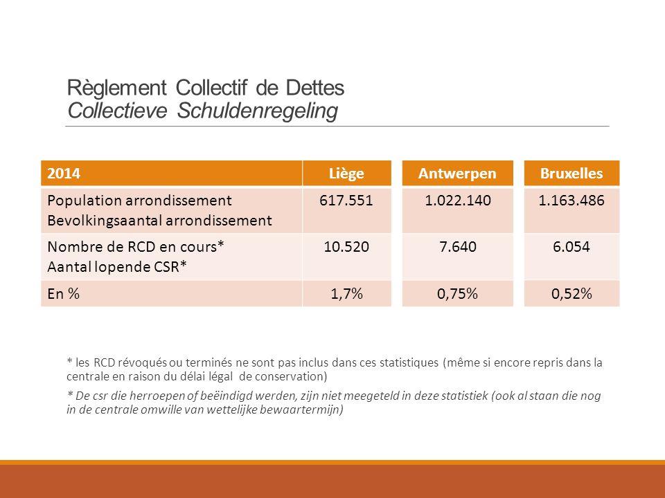 2014Liège Population arrondissement Bevolkingsaantal arrondissement 617.551 Nombre de RCD en cours* Aantal lopende CSR* 10.520 En %1,7% Antwerpen 1.022.140 7.640 0,75% Bruxelles 1.163.486 6.054 0,52% Règlement Collectif de Dettes Collectieve Schuldenregeling * les RCD révoqués ou terminés ne sont pas inclus dans ces statistiques (même si encore repris dans la centrale en raison du délai légal de conservation) * De csr die herroepen of beëindigd werden, zijn niet meegeteld in deze statistiek (ook al staan die nog in de centrale omwille van wettelijke bewaartermijn)