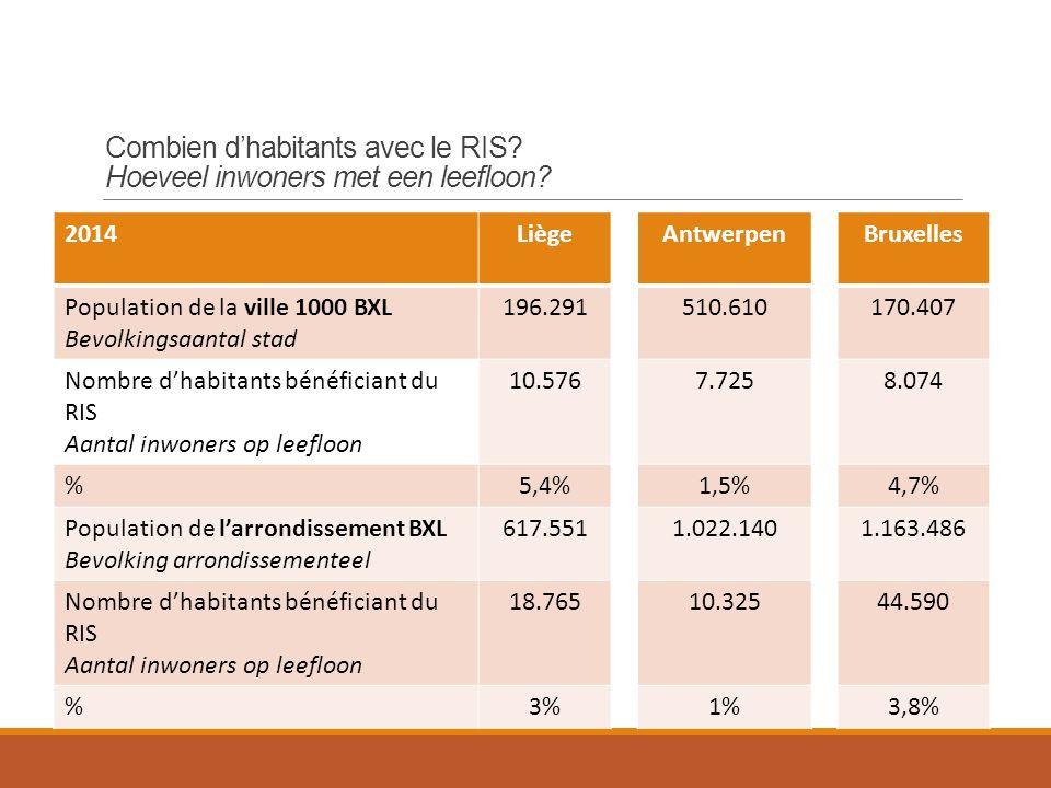 2014Liège Population de la ville 1000 BXL Bevolkingsaantal stad 196.291 Nombre d'habitants bénéficiant du RIS Aantal inwoners op leefloon 10.576 %5,4% Population de l'arrondissement BXL Bevolking arrondissementeel 617.551 Nombre d'habitants bénéficiant du RIS Aantal inwoners op leefloon 18.765 %3% Antwerpen 510.610 7.725 1,5% 1.022.140 10.325 1% Bruxelles 170.407 8.074 4,7% 1.163.486 44.590 3,8% Combien d'habitants avec le RIS.
