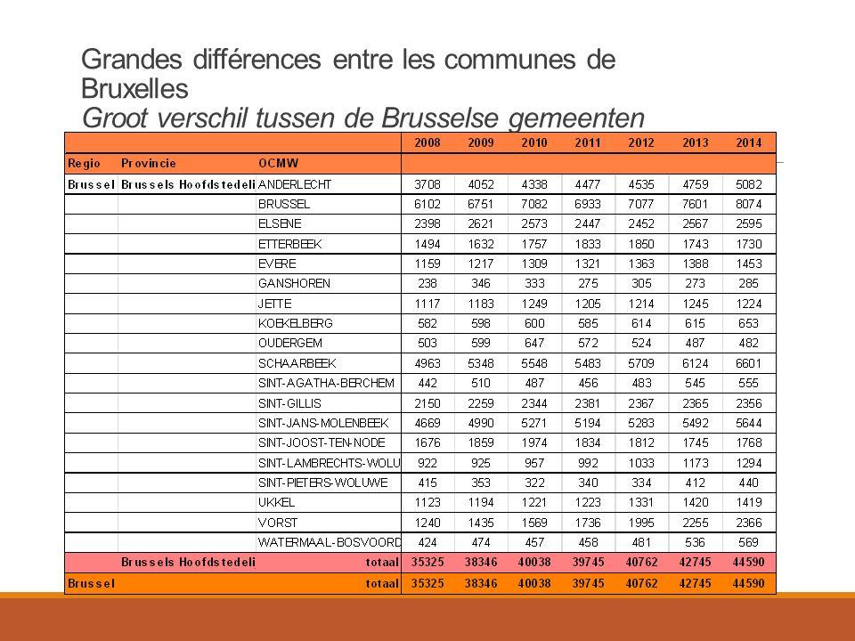Grandes différences entre les communes de Bruxelles Groot verschil tussen de Brusselse gemeenten