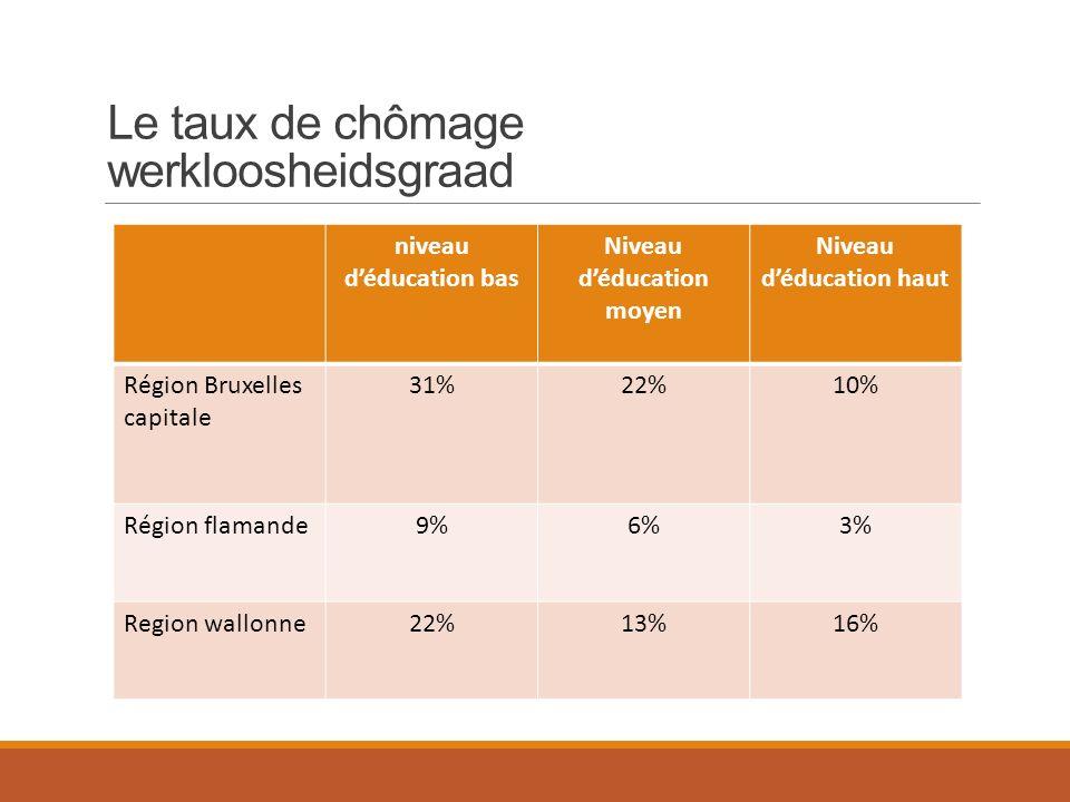 Le taux de chômage werkloosheidsgraad niveau d'éducation bas Niveau d'éducation moyen Niveau d'éducation haut Région Bruxelles capitale 31%22%10% Région flamande9%6%3% Region wallonne22%13%16%