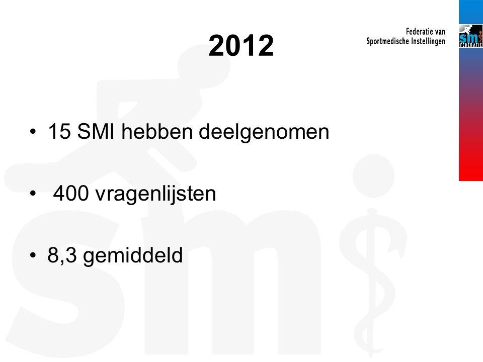 2012 15 SMI hebben deelgenomen 400 vragenlijsten 8,3 gemiddeld