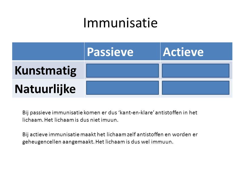 Immunisatie PassieveActieve KunstmatigAntiserumInenting NatuurlijkeMoedermelkZiek worden Bij passieve immunisatie komen er dus 'kant-en-klare' antisto