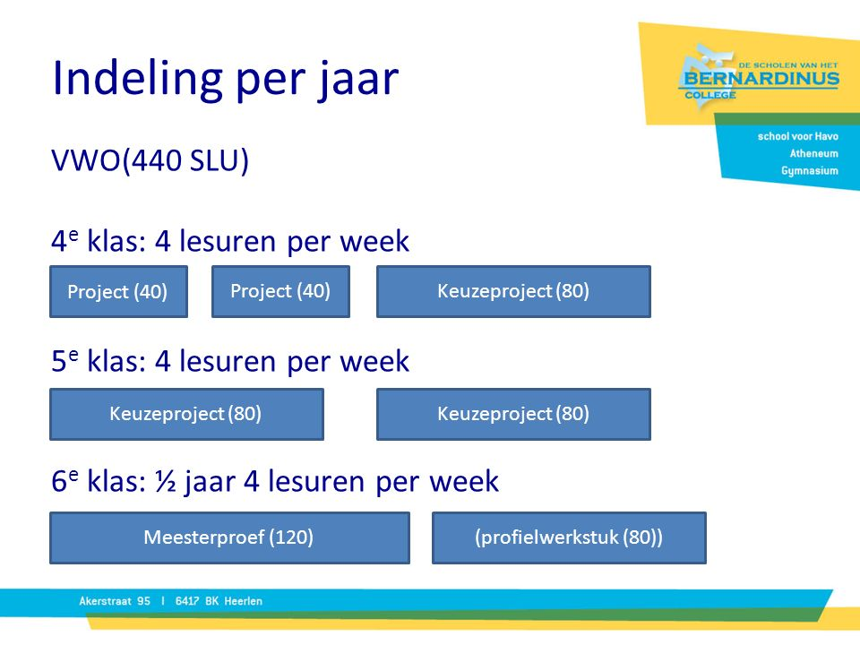VWO(440 SLU) 4 e klas: 4 lesuren per week 5 e klas: 4 lesuren per week 6 e klas: ½ jaar 4 lesuren per week Indeling per jaar Project (40) Keuzeproject