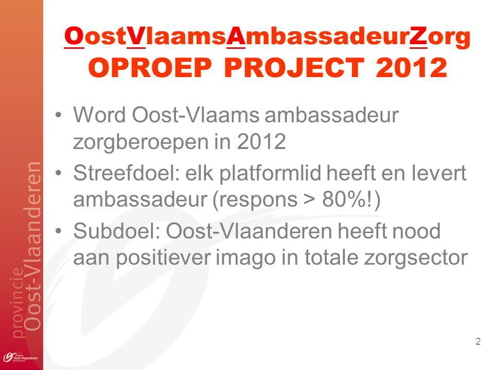 Word Oost-Vlaams ambassadeur zorgberoepen in 2012 Streefdoel: elk platformlid heeft en levert ambassadeur (respons > 80%!) Subdoel: Oost-Vlaanderen heeft nood aan positiever imago in totale zorgsector OostVlaamsAmbassadeurZorg OPROEP PROJECT 2012 2