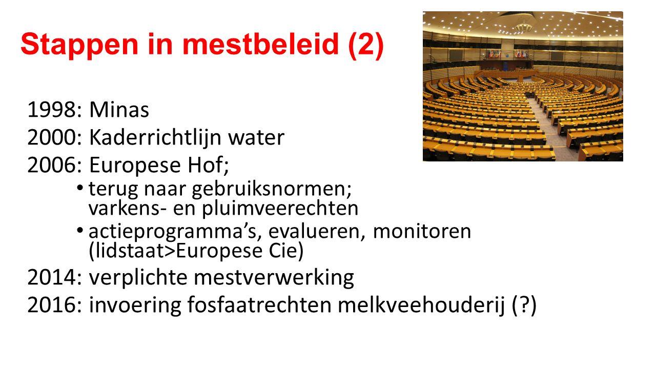 Stappen in mestbeleid (2) 1998: Minas 2000: Kaderrichtlijn water 2006: Europese Hof; terug naar gebruiksnormen; varkens- en pluimveerechten actieprogr