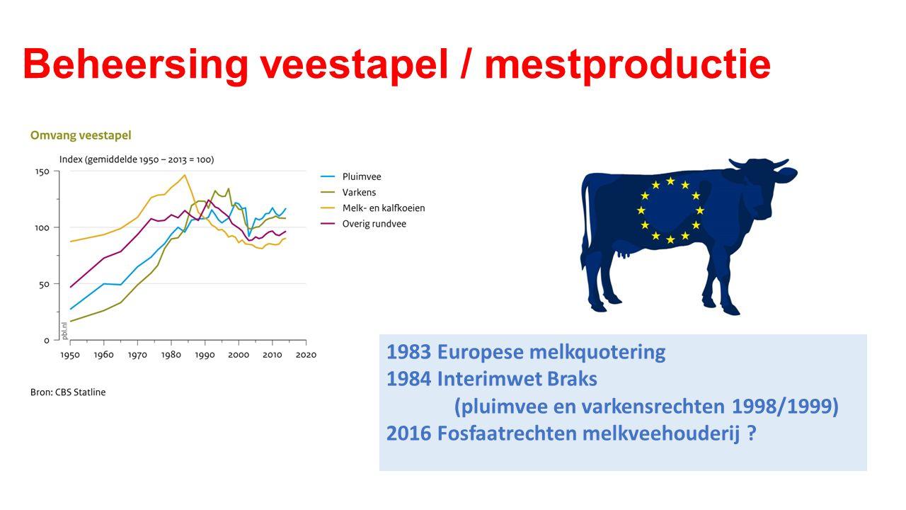 Beheersing veestapel / mestproductie 1983 Europese melkquotering 1984 Interimwet Braks (pluimvee en varkensrechten 1998/1999) 2016 Fosfaatrechten melk
