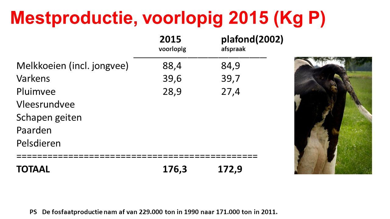 Mestproductie, voorlopig 2015 (Kg P) 2015plafond(2002) voorlopigafspraak _______________________________________ Melkkoeien (incl. jongvee)88,484,9 Va