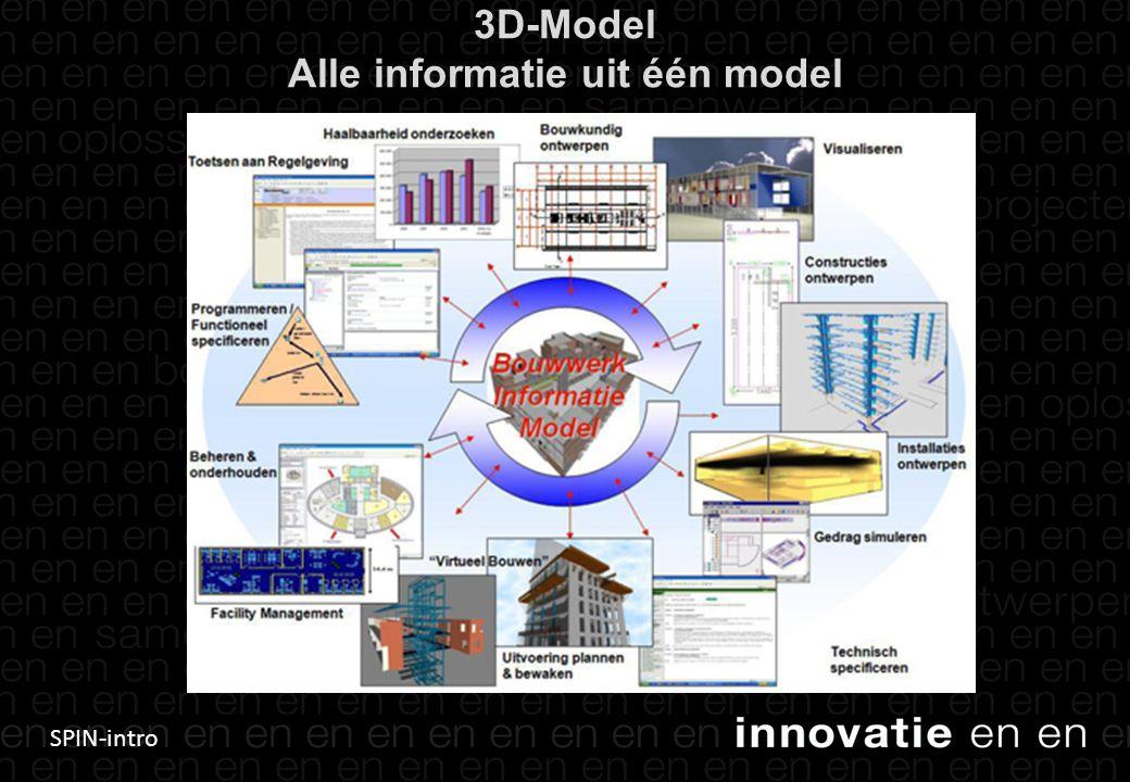 SPIN-intro 5 3D-Model Alle informatie uit één model