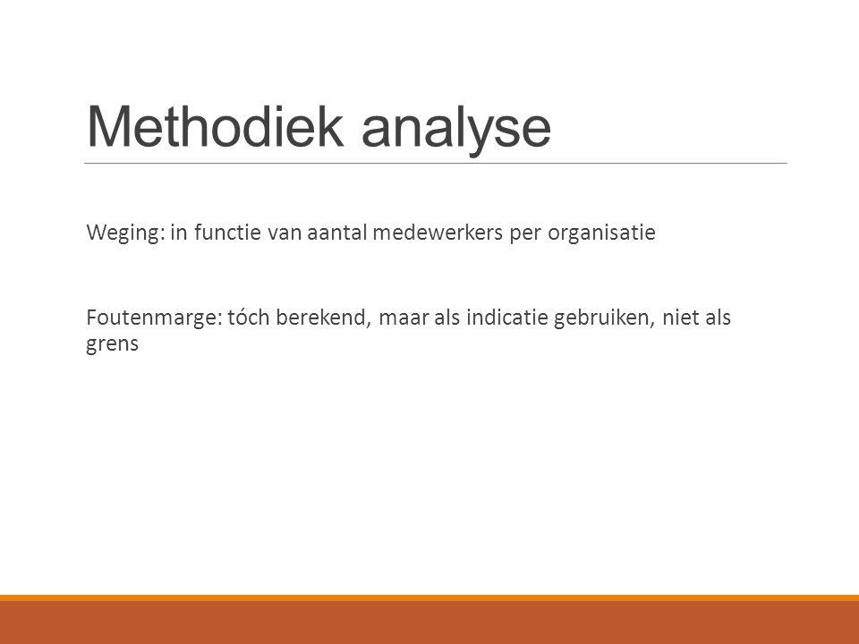 Methodiek analyse Weging: in functie van aantal medewerkers per organisatie Foutenmarge: tóch berekend, maar als indicatie gebruiken, niet als grens