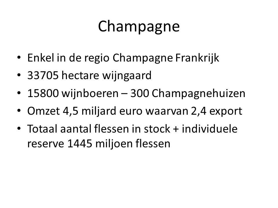 Champagne Enkel in de regio Champagne Frankrijk 33705 hectare wijngaard 15800 wijnboeren – 300 Champagnehuizen Omzet 4,5 miljard euro waarvan 2,4 export Totaal aantal flessen in stock + individuele reserve 1445 miljoen flessen