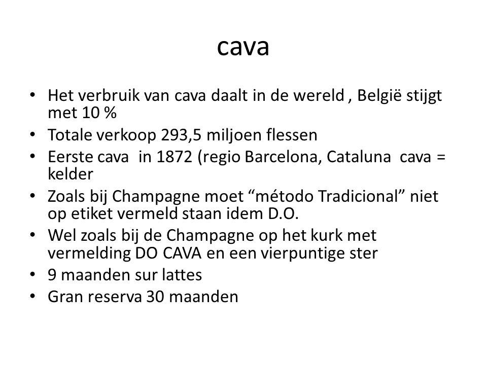 cava Het verbruik van cava daalt in de wereld, België stijgt met 10 % Totale verkoop 293,5 miljoen flessen Eerste cava in 1872 (regio Barcelona, Cataluna cava = kelder Zoals bij Champagne moet método Tradicional niet op etiket vermeld staan idem D.O.
