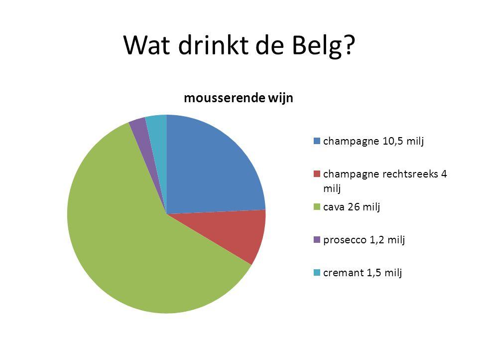 Een groot verschil in het glas De schuimende wijnen, die op een temperatuur van 20°C een druk hebben van 3 bar en meer.