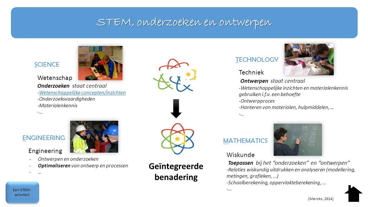 Engineering -Ontwerpen en onderzoeken -Optimaliseren van ontwerp en processen -… STEM-integratie? (Merckx, 2014) SCIENCE TECHNOLOGY MATHEMATICS ENGINE