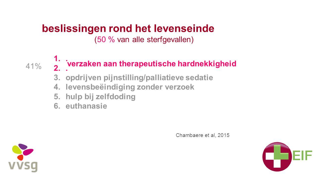 beslissingen rond het levenseinde (50 % van alle sterfgevallen) 1.. 2.. 3.opdrijven pijnstilling/palliatieve sedatie 4.levensbeëindiging zonder verzoe
